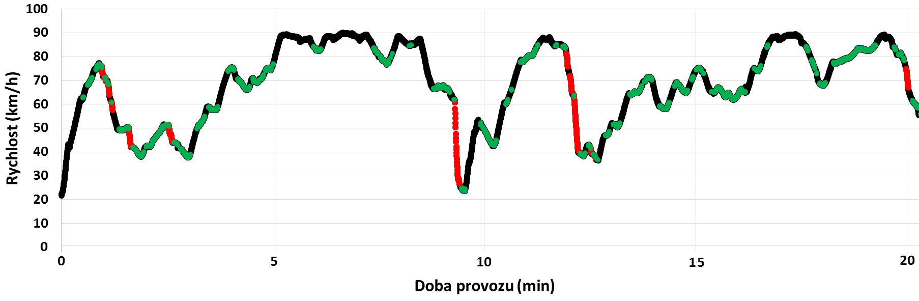 Graf vyhodnocení jízdního stylu řidiče a stálé rychlosti vozidla.
